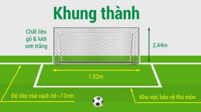 kích thước của sân bóng đá 11 người